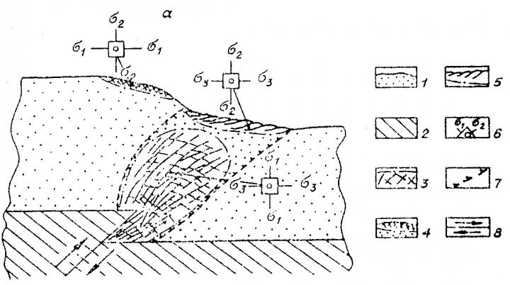 Рис.10. Развитие трещинных зон в области активного динамического влияния надвигов в крест простирания (по Шерману С.И. и др., 1983). 1 – модель, 2 – основание установки, 3-5 – сетка трещин: 3 – в зоне А, 4 – в зоне Б, 5 – в зоне В, 6 – ориентировка осей нормальных напряжений, 7 – граница ОАДВ, 8 – направление смещения основания установки