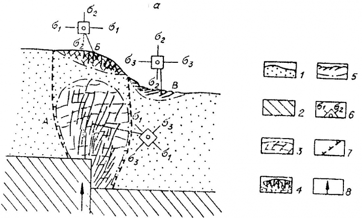 Рис.11. Развитие трещинных зон в области активного динамического влияния сброса в крест простирания (по Шерману С.И. и др., 1983). Условные обозначения см.на рис.10