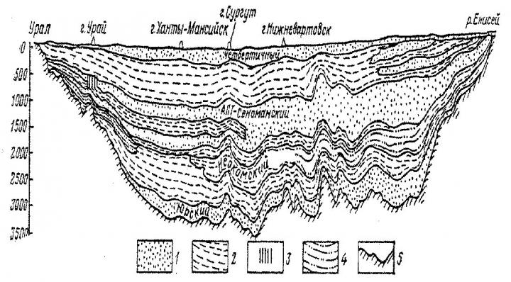 Рис. 1. Схема распространения водоносных комплексов в разрезе Западно-Сибирского артезианского бассейна: 1 – песчаные породы; 2 – глинистые породы; 3 – участок захоронения сточных вод; 4 – песчано-глинистые породы; 5 – породы фундамента