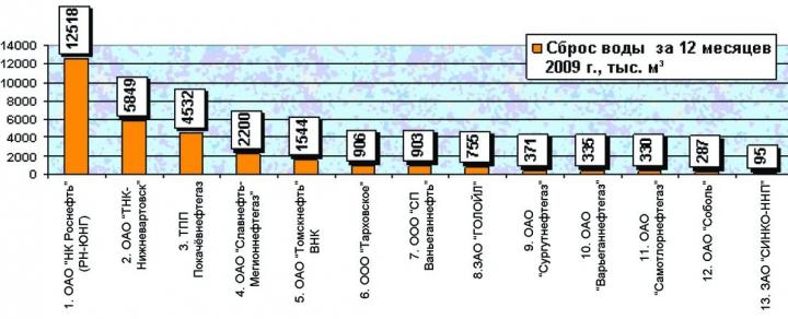 Рис. 3. Объемы утилизации подтоварных и сточных вод в 2009 году по предприятиям Югры