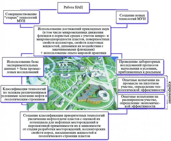 Рис. 1. Схема работы научно-аналитического центра ХМАО-Югры