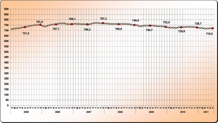 Рис.1. Среднесуточная добыча нефти по ХМАО-Югре, тыс.т