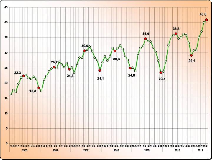 Рис.2. Среднесуточное эксплуатационное бурение по ХМАО-Югре, тыс.м