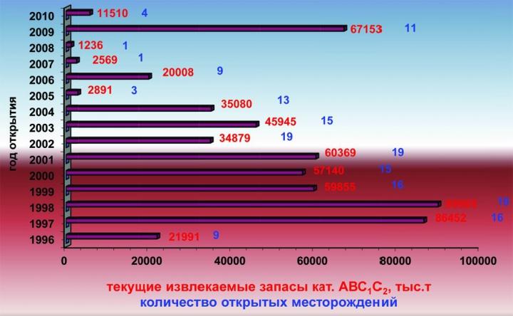 Рис.10. Количество и запасы открываемых месторождений в ХМАО-Югре в 1996-2010 гг.