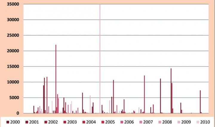 Рис.12. Извлекаемые запасы категории С2  месторождений, открытых в ХМАО-Югре в 2000-2010 гг., тыс. т