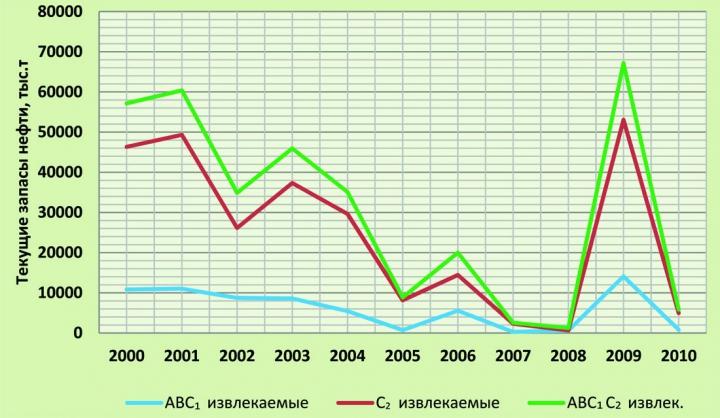 Рис.13. Извлекаемые запасы месторождений, открытых в 2000-2010 гг.