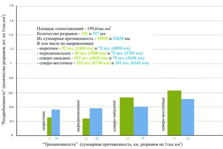 Рис.4. Сопоставление (по направлениям) статистических характеристик «геофизических» (зеленым) и космографических (синим) линейных разрывов (трансрегиональных+региональных)