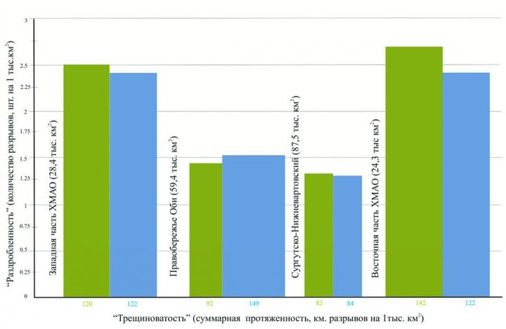 Рис.5. Сопоставление (по районам) статистических характеристик «геофизических» (зеленым) и космографических (синим) линейных разрывов (трансрегиональных+региональных)