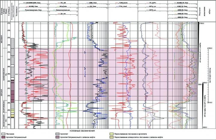 Рис.2. Геолого-геофизическая характеристика «нормального» разреза баженовской и подстилающих пород абалакской свит в скважине 12 Мултановского месторождения
