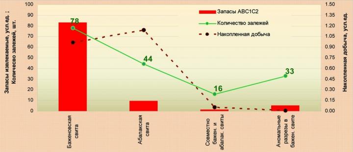 Рис.6. Распределение добычи и запасов нефти залежей, числящихся по Государственному балансу в баженовской и абалакской свитах, по объектам разреза согласно принятым моделям строения НГК