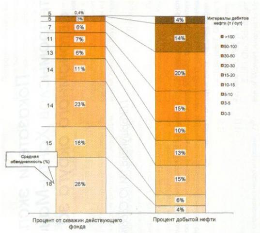 Распределение фонда скважин округа и добычи нефти по дебитам нефти