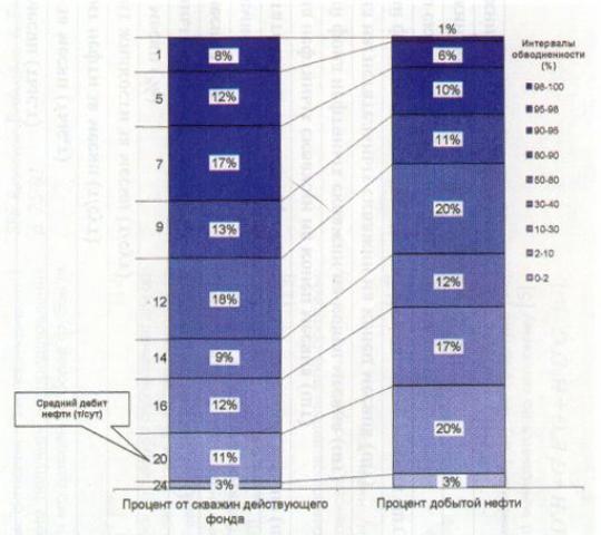 Распределение фонда скважин округа и добычи нефти по обводненности
