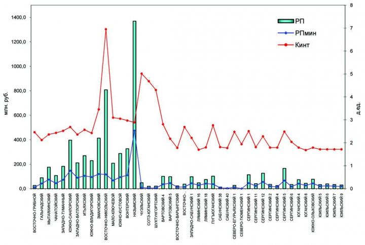 Рис. 2. Зависимость размера Рп от Рпмин и интегрального поправочного коэффициента (К инт), рассчитаных по утрержденной методике