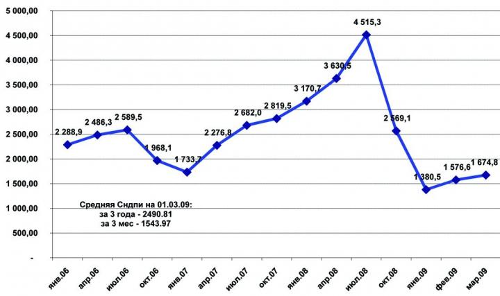 Рис. 4. Динамика средней величины Сндпи за 2006-2009 гг.