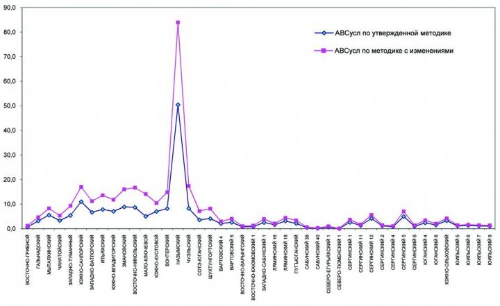 Рис. 5. Сравнение размера АВС1 усл, рассчитанных по утвержденной и измененной методикам