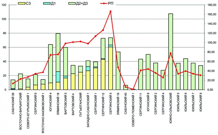 Рис. 6. Зависимость размера Рп от объема и структуры ресурсов на поисковых участках