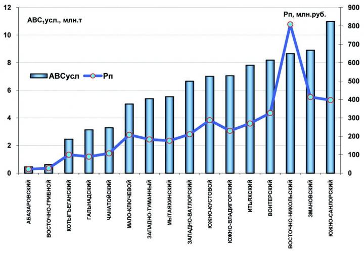 Рис. 7. Зависимость размера Рп от объема и структуры ресурсов на участках с месторождениями