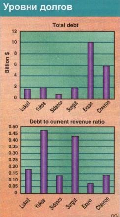 Рис.2. Структура задолженности компаний. (Верхний график: Общая задолженность, млрд.долл. Нижний график: Отношение долга к общему доходу)