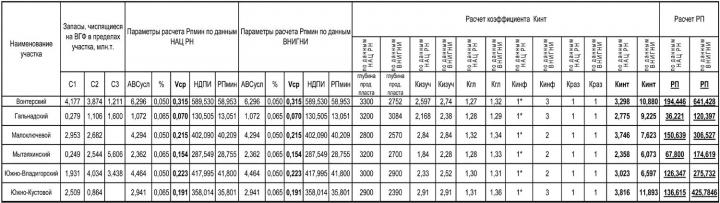Таблица 1. Сравнительные расчеты Рп по участкам, аукционы на право пользования которыми запланированы на 28 октября 2009 г. (приказы Роснедра от 24.08.2009 г. № 778-783)