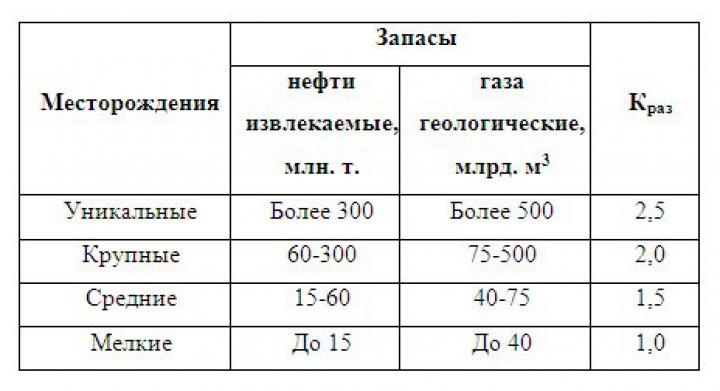 Таблица 2. Значения коэффициента Краз