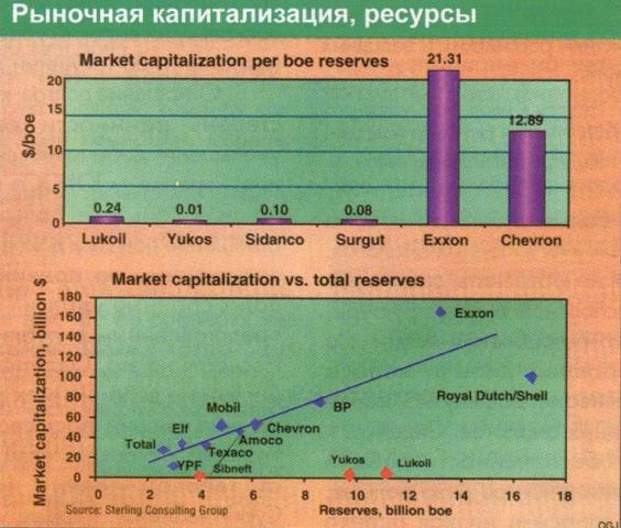 Рис.3. Рыночная капитализация российских и западных компаний. (Верхний график: Отношение рыночной капитализации к одному баррелю запасов (условное топливо), долл./бар. Нижний график: Зависимость рыночной капитализации (млрд. долл) от суммарных запасов (млрд. бар. условного топлива)