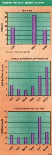 Рис.4. Эффективность деятельности компаний. (Верхний график: Простаивающие скважины (в % к общему числу скважин). Средний график: Годовая добыча на одного служащего (1000 бар/чел). Нижний график: Годовая добыча на одну скважину (1000 бар/скв.)