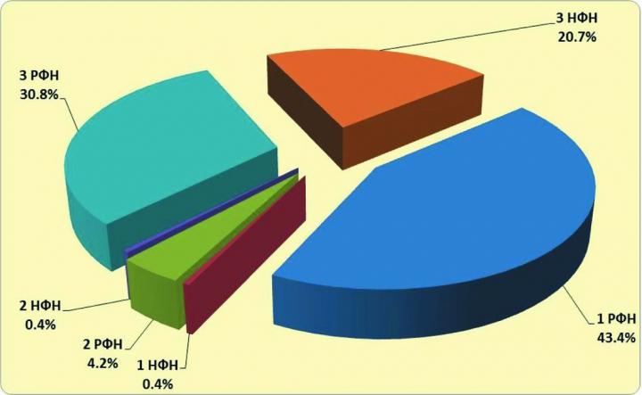 Рис.1. Дифференциация извлекаемых запасов нефти по категориям ТрИЗ распределённого и нераспределённого фондов недр ХМАО-Югры