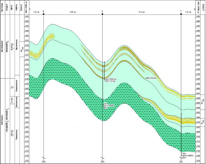 Рис. 4. Геологический разрез продуктивного пласта АС9-10 Заозерного месторождения
