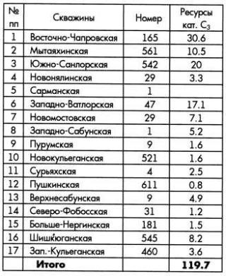 Таблица 1. Объекты, вводимые в поисковое бурение в 1999 году