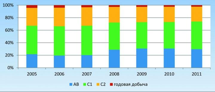 Рис.1. Динамика структуры текущих извлекаемых запасов нефти и годовой добычи
