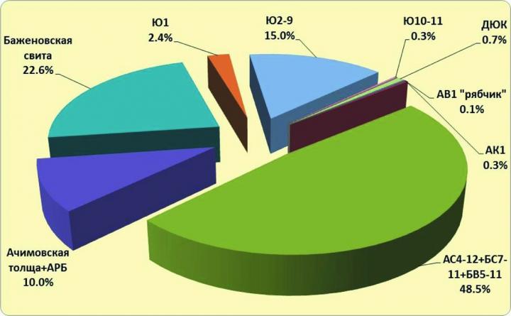 Рис.2. Дифференциация трудноизвлекаемых запасов нефти АВС1+С2 по группам пластов залежей ТрИЗ месторождений ХМАО-Югры