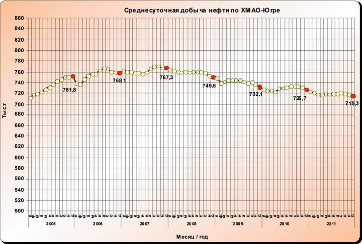 Рис.1. Среднесуточная добыча нефти по ХМАО-Югре