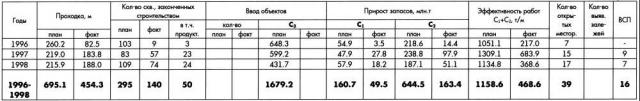 Таблица 2. Результаты поисково-оценочного бурения по программе ГРР в нераспределенном фонде