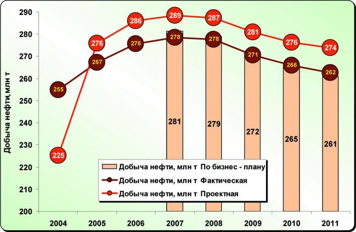 Рис.2. Динамика добычи нефти в сопоставлении с проектными показателями и бизнес – планами недропользователей