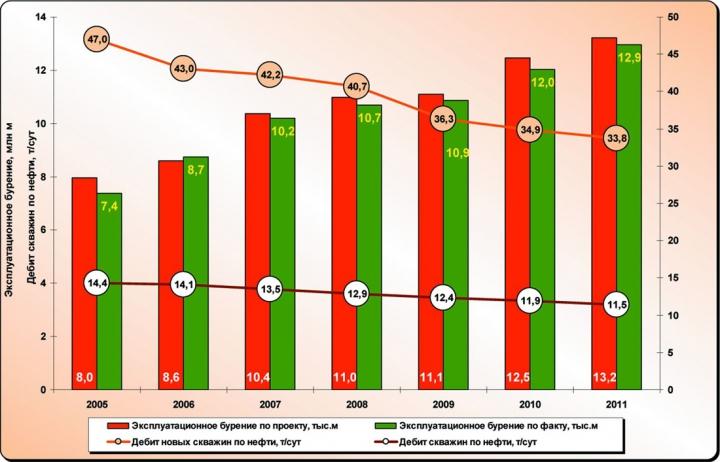 Рис. 3. Динамика объемов эксплуатационного бурения по ХМАО-Югре за 2005-2011 гг.