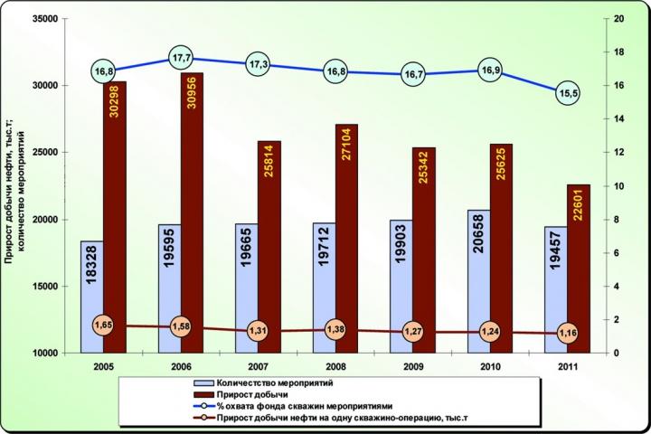 Рис.8. Динамика объемов МУН и охвата фонда скважин мероприятиями в сопоставлении с приростом добычи от их применения