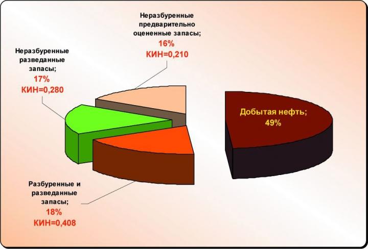 Рис.10. Структура запасов нефти распределенного фонда недр ХМАО-Югры