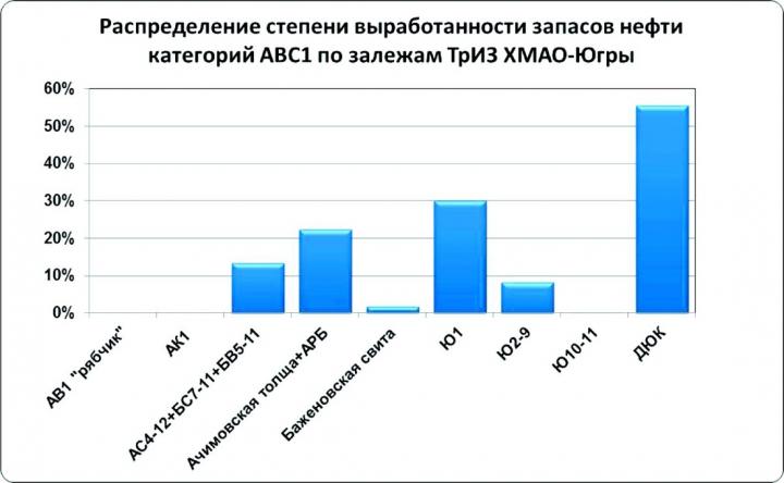 Рис.3. Распределение степени выработки извлекаемых запасов нефти АВС1 залежей ТрИЗ по пластам