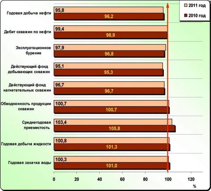 Рис. 11. Выполнение основных проектных показателей разработки по ХМАО-Югре