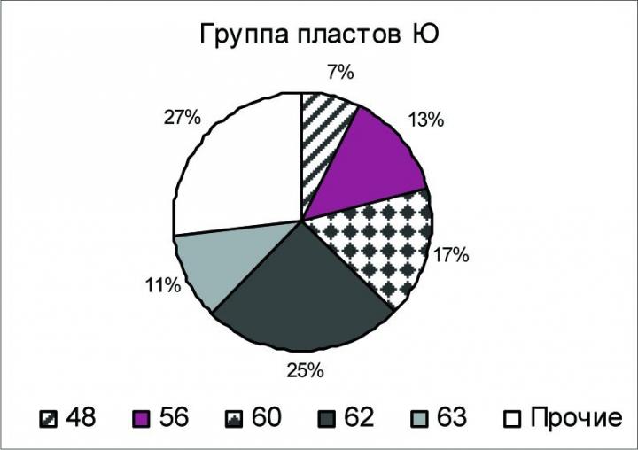 Рис.1. Распределение составов нефти по классам для месторождений Шаимской группы