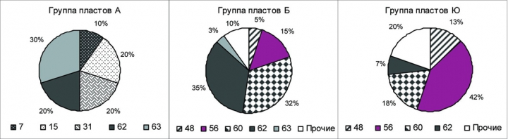 Рис.2. Распределение составов нефти по классам для месторождений Сургутского свода