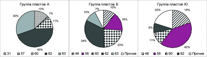 Рис.3. Распределение составов нефти по классам для месторождений Вартовского свода