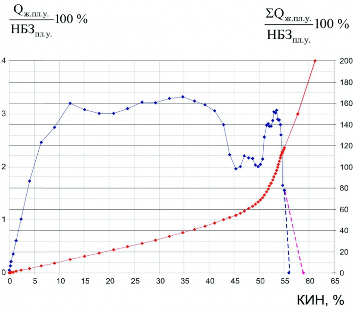 Рис. 1. Пример описания выработки запасов объекта с помощью методики В.Ф. Базива