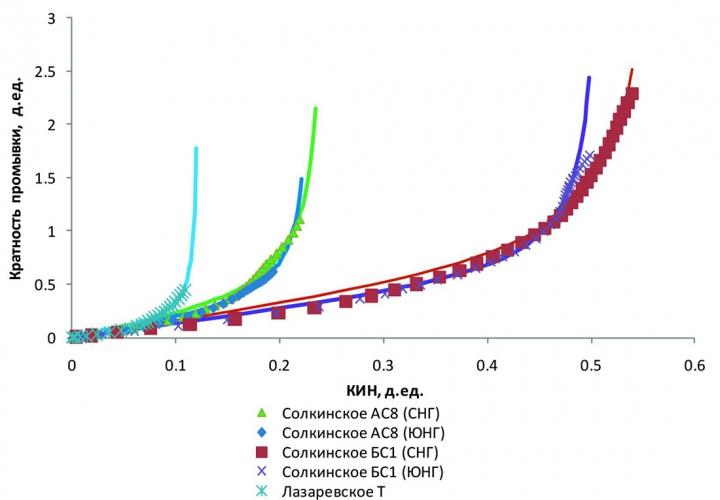 Рис. 2. Примеры кривых выработки запасов эксплуатационных объектов в координатах В.Ф. Базива (точки)и их аппроксимация предложенной зависимостью τ = X + A • tg(BX) (линии)