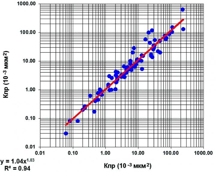 Рис.7. Сопоставление основных и повторных замеров проницаемости на образцах керна