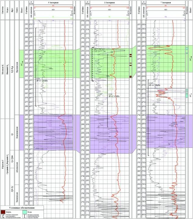 Рис.2. Схема корреляции пласта АС9-10 Заозерного месторождения