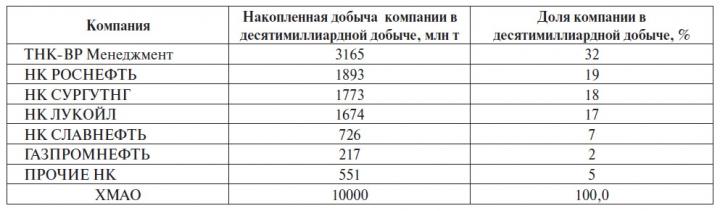 Таблица 1 Вклад нефтяных компаний округа в добычу 10 млрд т нефти