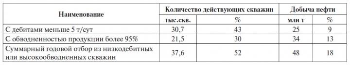 Таблица 3 Годовой отбор нефти из низкодебитных и высокообводненных скважин в 2011 г.