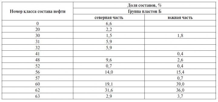 Таблица 3 Доля составов нефти разных классов месторождений северной и южной части Сургутского свода