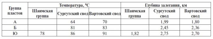 Таблица 4 Средние значения глубины залегания и температуры нефти в залежах Шаимской группы,Сургутского и Вартовского сводов